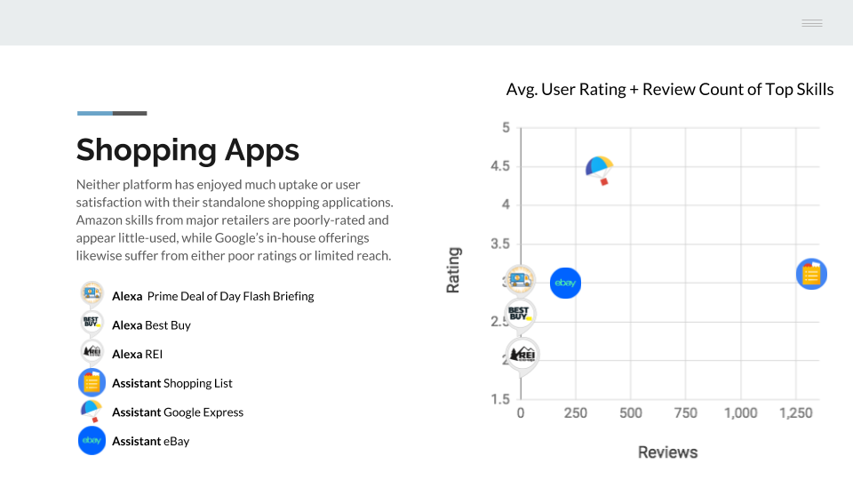 A Survey of the Top Voice Shopping Apps