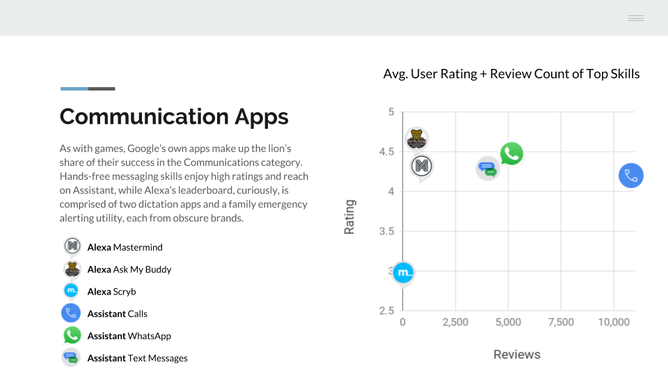 A Survey of Communication Apps on the Major Voice Platforms