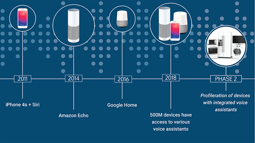 Smart Speakers Are Just The Beginning